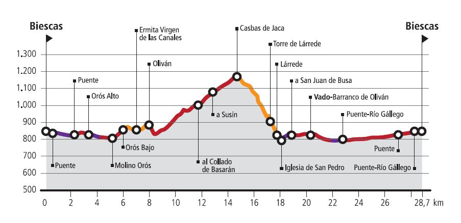 R10-Lárrede-Route profile