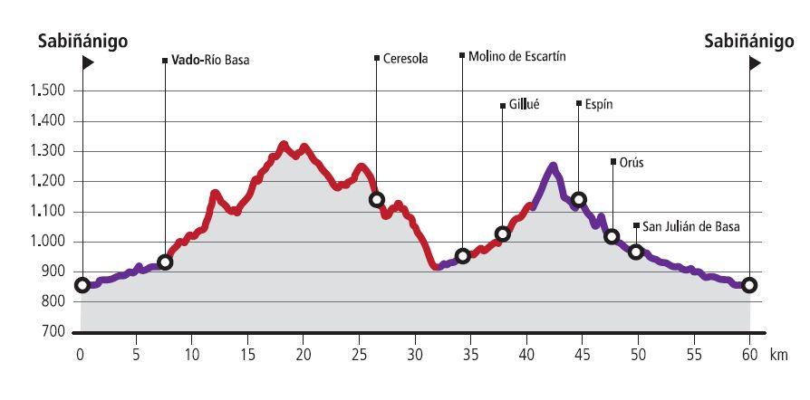 R11-Guarguera-Route profile