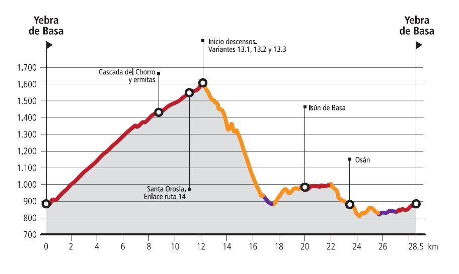 R13-Yebra-Route profile
