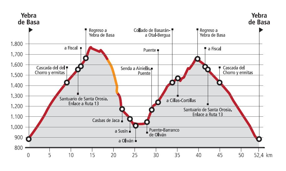 R14-Oturia-Route profile