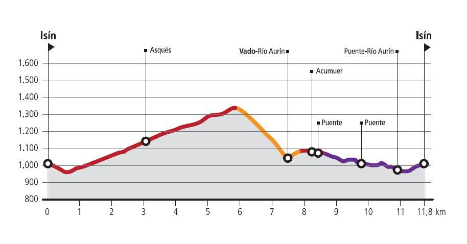 R15- Route Profile