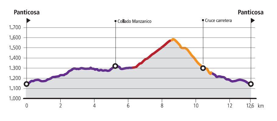 R22-Las-Magas-Route profile