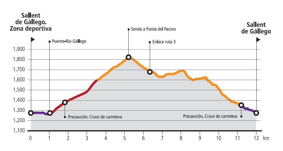 R4-al-Pacino Loop-Route profile