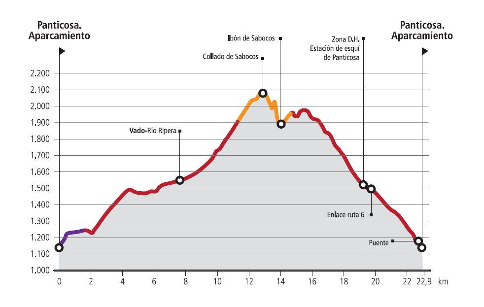 R5 El Verde-Route profile