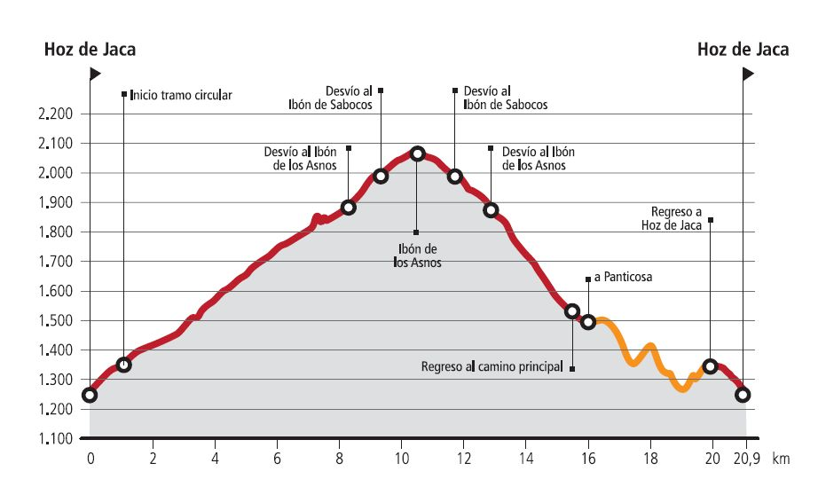 R6-Ibón-Asnos Route profile
