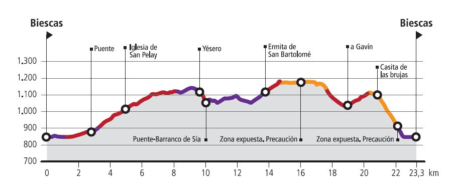 R7-Yésero-Route profile