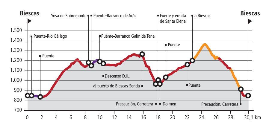 R8-Sobremonte-Route profile