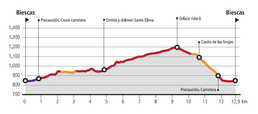 R9-Santa-Elena-Route Profile