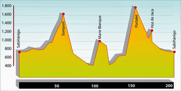 Profile of the Quebrantahuesos route