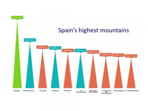 10 highest mountains Spain