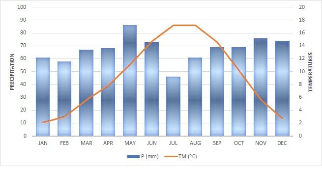 Biescas pluviometry and temperaturas