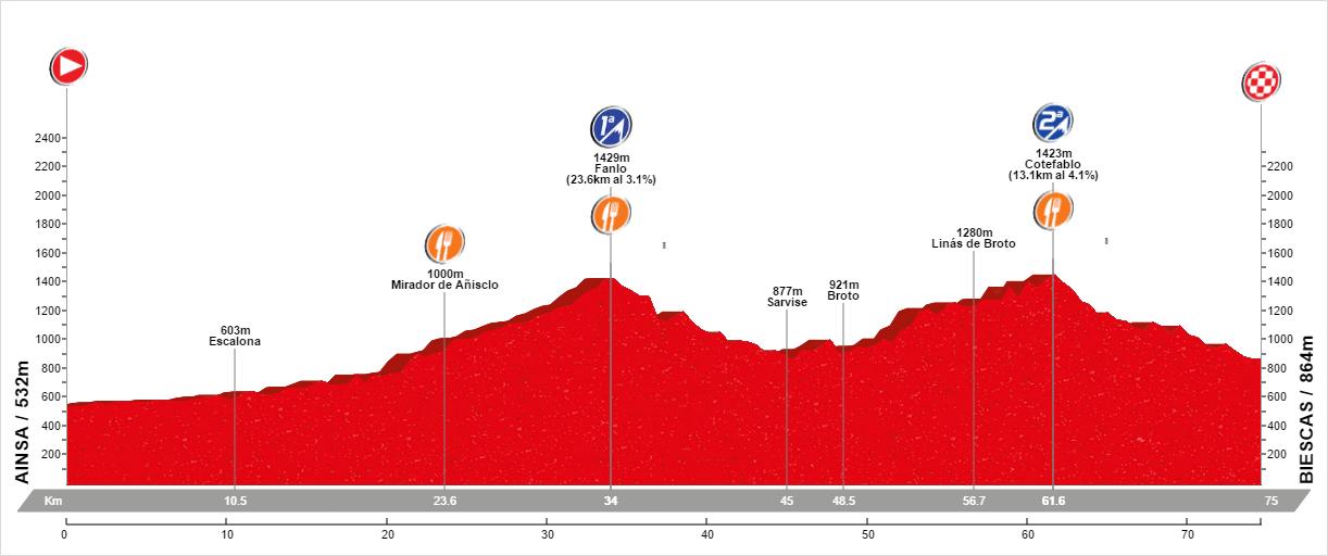Col de Fanlo and Col de Cotefablo route profile