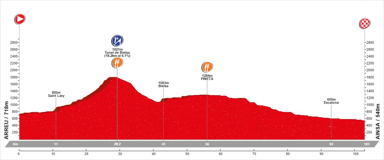 Col du Bielsa and Pineta route profile