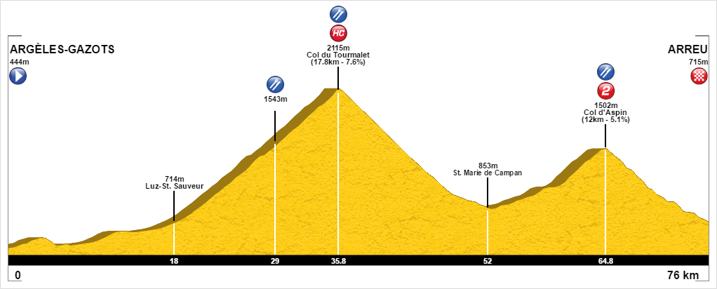 Col d'Aspin and Col du Tourmalet route profile