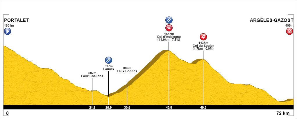 Portalet and Col d'Aubisque route profile