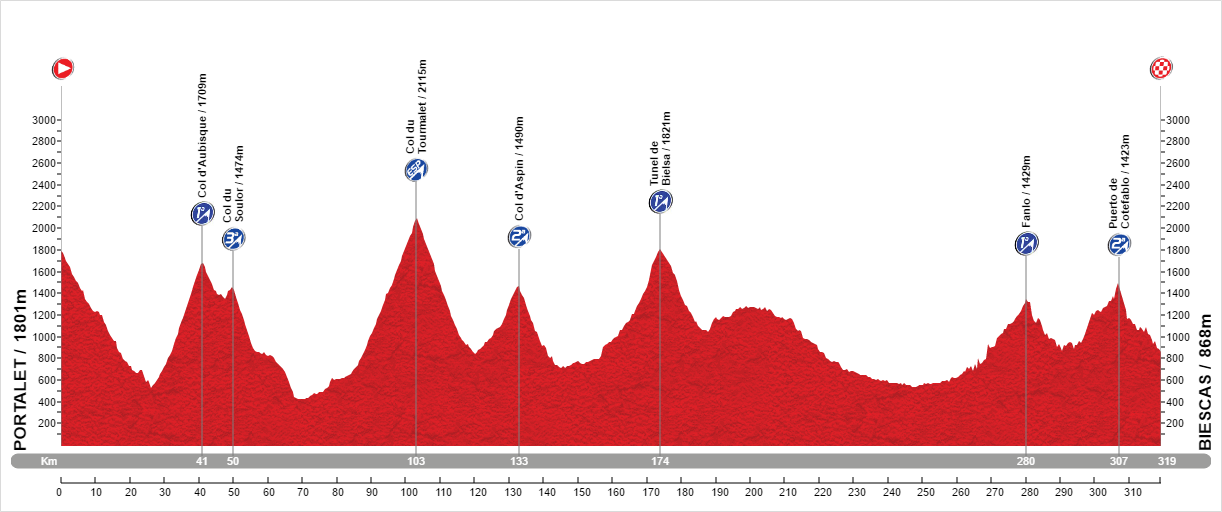 Pyrenees high col challenge route profile