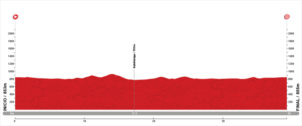 Serrablo route profile