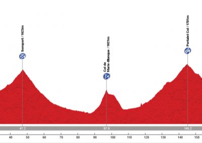 Route profile: Quebrantahuesos cycle race